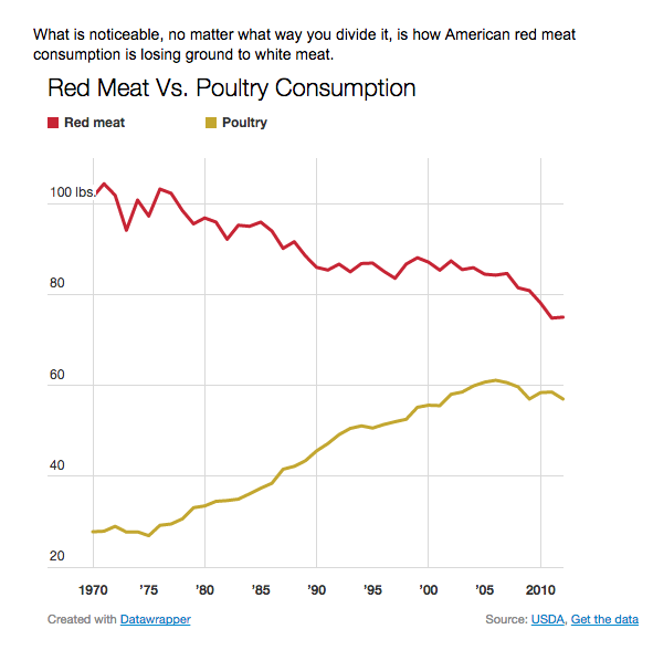 red meat v. poultry graph